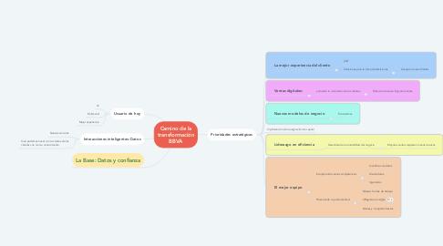 Mind Map: Camino de la transformación BBVA