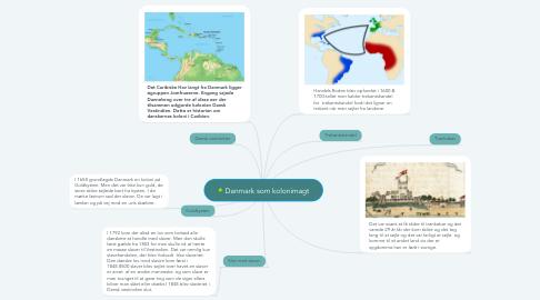 Mind Map: Danmark som kolonimagt