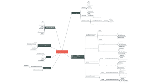 Mind Map: workingmachines.ro