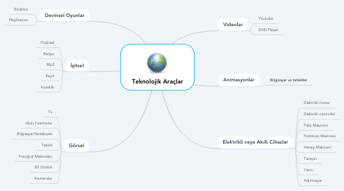 Mind Map: Teknolojik Araçlar