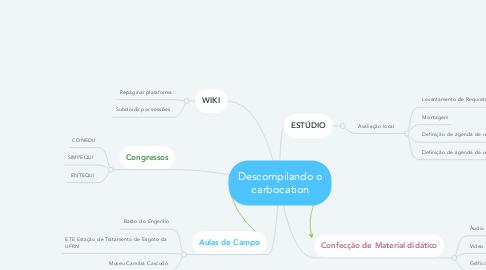 Mind Map: Descompilando o carbocation