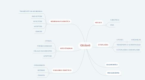 Mind Map: CELÚLAS