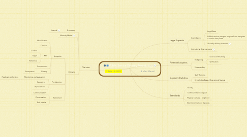 Mind Map: Public Service Delivery Methdology