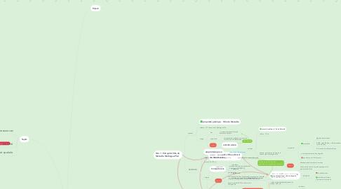 Mind Map: Villes productives 2