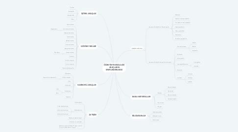 Mind Map: ÖĞRETİM TEKNOLOJİSİ ARAÇLARIN SINIFLANDIRILMASI