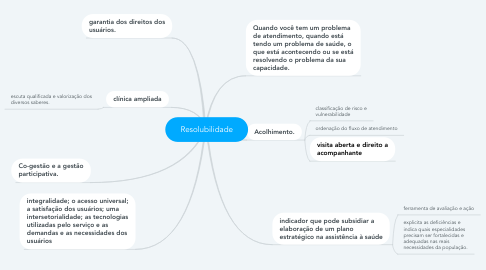 Mind Map: Resolubilidade
