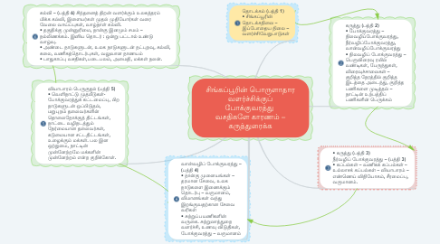Mind Map: சிங்கப்பூரின் பொருளாதார வளர்ச்சிக்குப் போக்குவரத்து  வசதிகளே காரணம் – கருத்துரைக்க