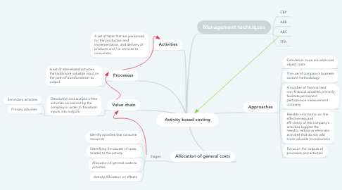 Mind Map: Activity based costing