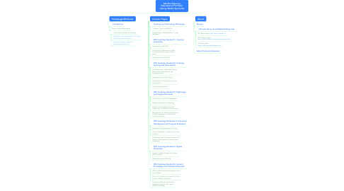 Mind Map: Martha Shannon Educational Portfolio Library Media Specialist