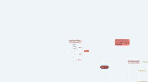 Mind Map: Organização
