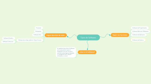 Mind Map: Tipos de Software.