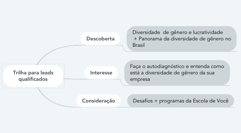 Mind Map: Trilha para leads qualificados