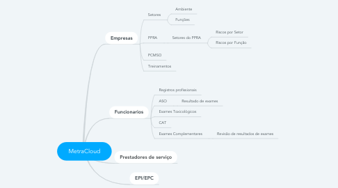 Mind Map: MetraCloud