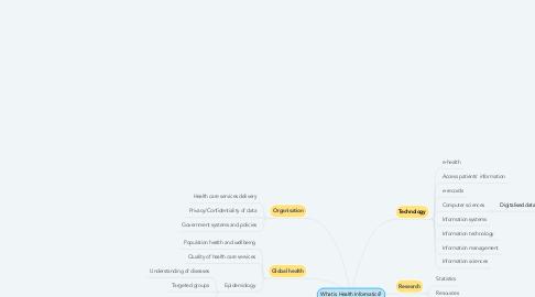 Mind Map: What is Health Informatics?