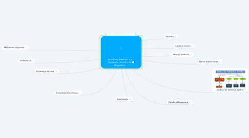 Mind Map: Muestreo, Medidas de tendencia central y de Dispersión