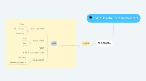 Mind Map: PLATAFORMA EDUCATIVA TEZIO