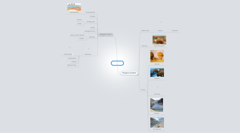 Mind Map: Krachten