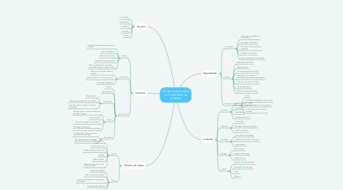 Mind Map: Modelos de Processo em Engenharia de Software