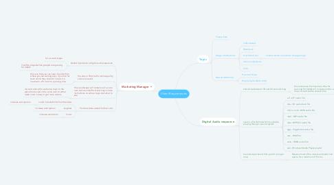 Mind Map: Client Requirements