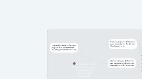 Mind Map: Consideraciones y Cuidados de Enfermería en Pacientes con Trastornos más frecuentes