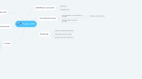 Mind Map: Projekt iz RPK