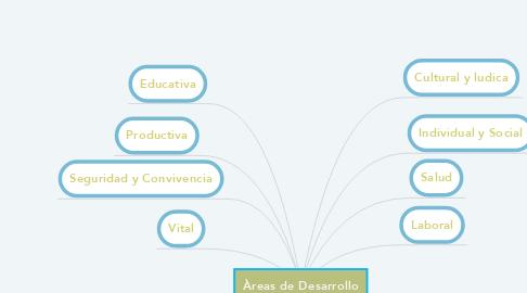 Mind Map: Àreas de Desarrollo