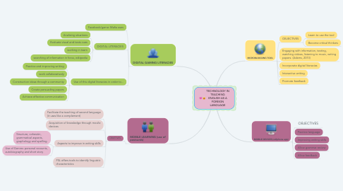Mind Map: TECHNOLOGY IN TEACHING ENGLISH AS A FOREIGN LANGUAGE