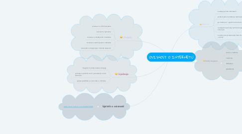 Mind Map: OVISNOST O INTERNETU