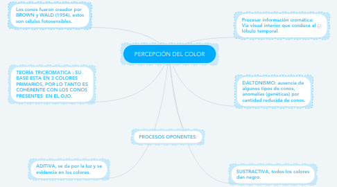 Mind Map: PERCEPCIÓN DEL COLOR