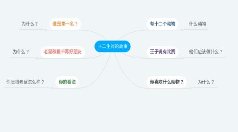 Mind Map: 十二生肖的故事