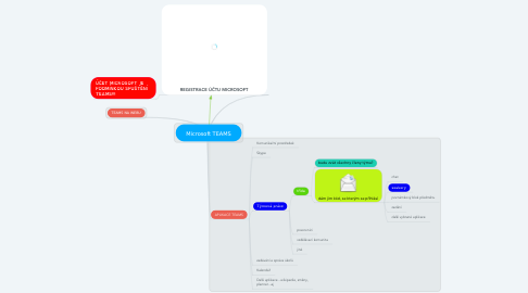 Mind Map: Microsoft TEAMS