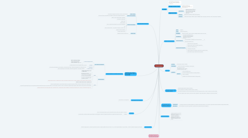 Mind Map: Cosmetologia