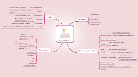 Mind Map: My First Baby