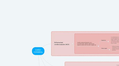 Mind Map: DAÑO CEREBRAL