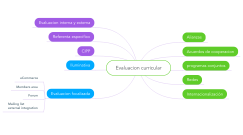 Mind Map: Evaluacion curricular