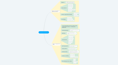 Mind Map: Organizational Behavior