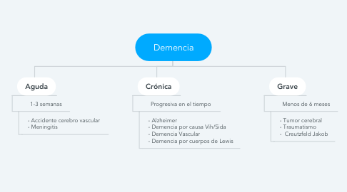 Mind Map: Demencia