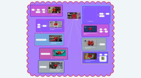 Mind Map: zapateria