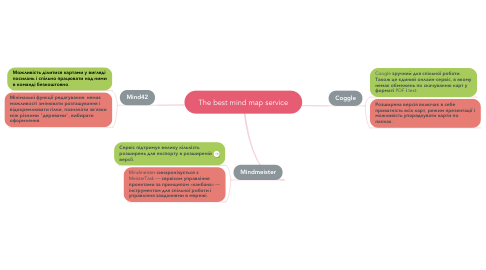 Mind Map: The best mind map service