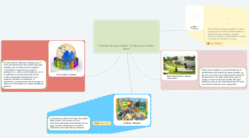 Mind Map: El Estado del Agua Potable.  En Relación al modelo  Moser