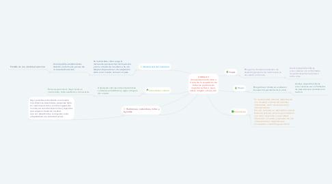 Mind Map: UNIDAD II (Comportamiento ético a través de la aceptación de todas las personas sin importar su físico, sexo, edad, religión, etnias, etc.