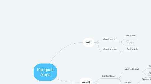 Mind Map: Merqueo Apps