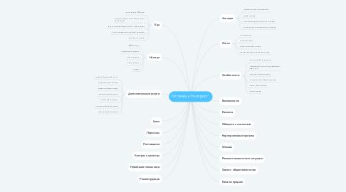 """Mind Map: Гостиница """"Интурист"""""""