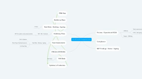 Mind Map: The URCO/sURCO Engagement DASH