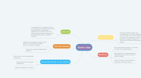Mind Map: Asertividad