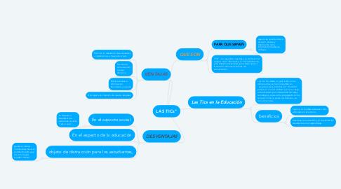 """Mind Map: LAS TICs"""""""