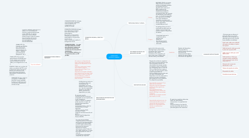 Mind Map: CABLEADO ESTRUCTURADO