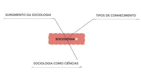 Mind Map: SOCIOLOGIA