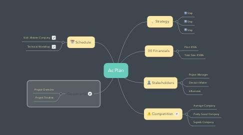 Mind Map: AcPlan