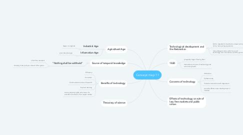 Mind Map: Concept map 11